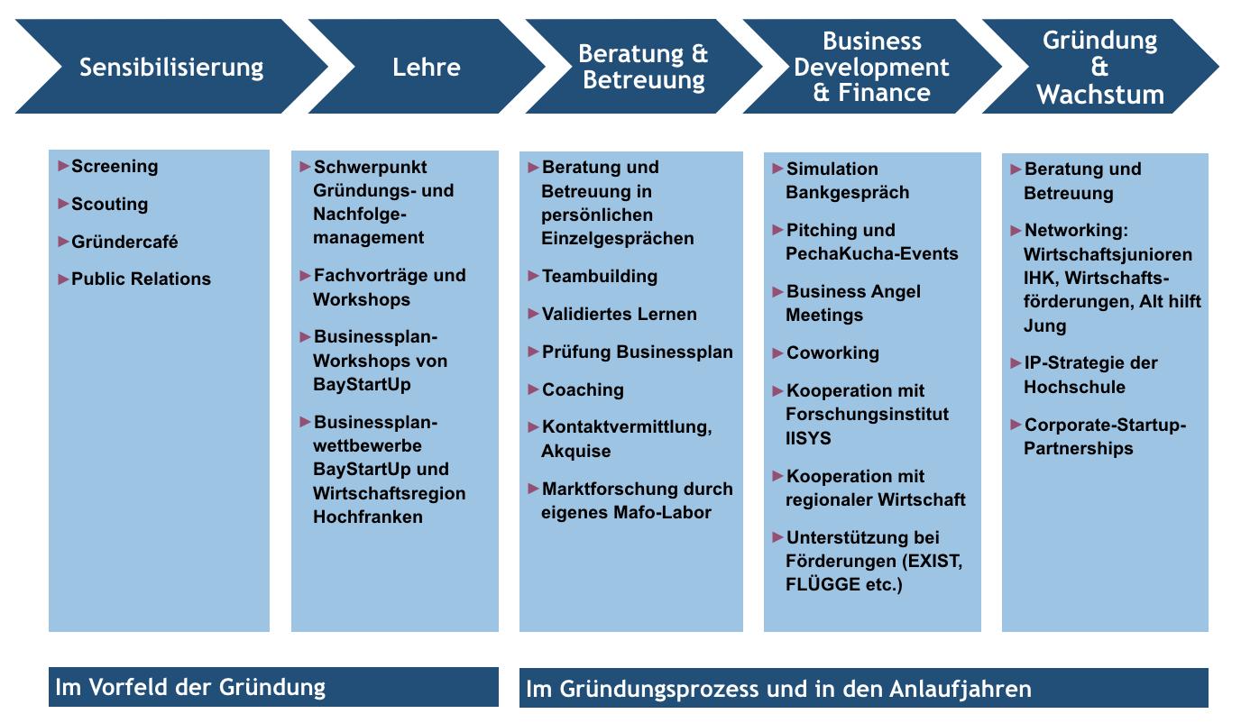 Prozessmodell der Gründungsberatung von Prof. Dr. Seidel