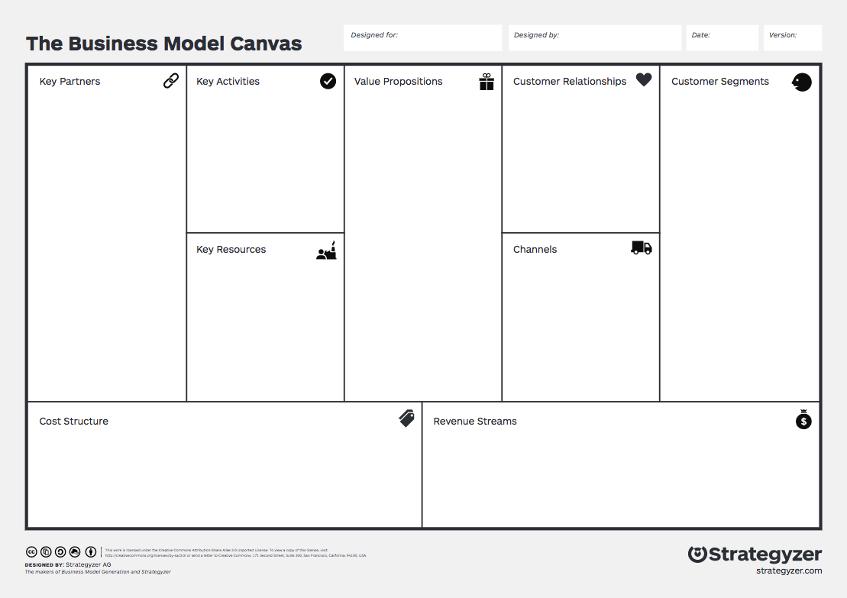 Das Business Model Canvas von Osterwalder und Pigneur