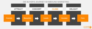 Inbound Marketing Schema