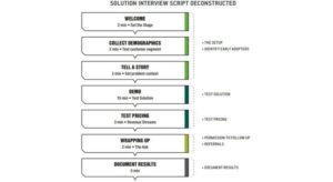 Schaubild zur Vorgehensweise bei Lösungsinterviews der Running Lean Methode