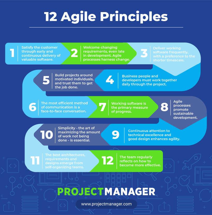 12 Prinzipien der agilen Softwareentwicklung