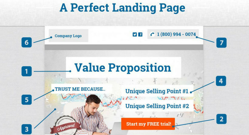 Value Proposition auf Landing Page Einstein1
