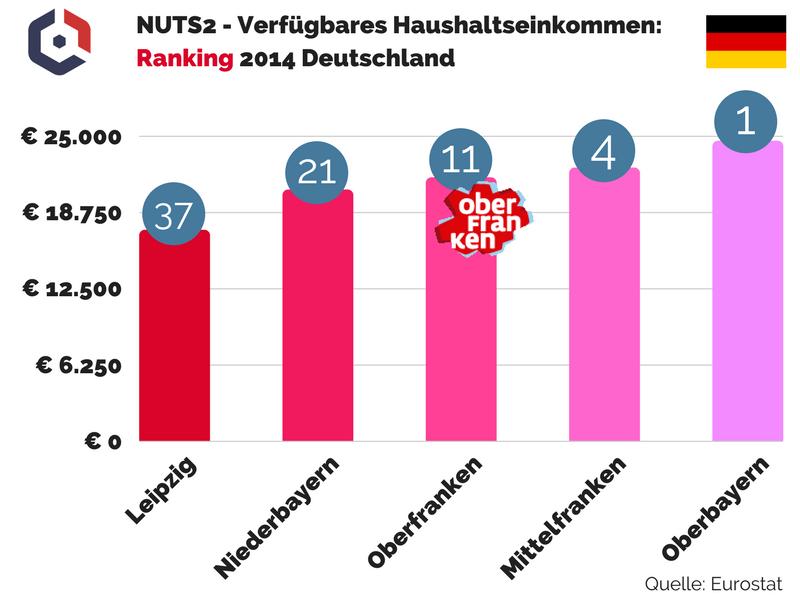 NUTS2 - Verfügbares Haushaltseinkommen: Ranking 2014 Deutschland