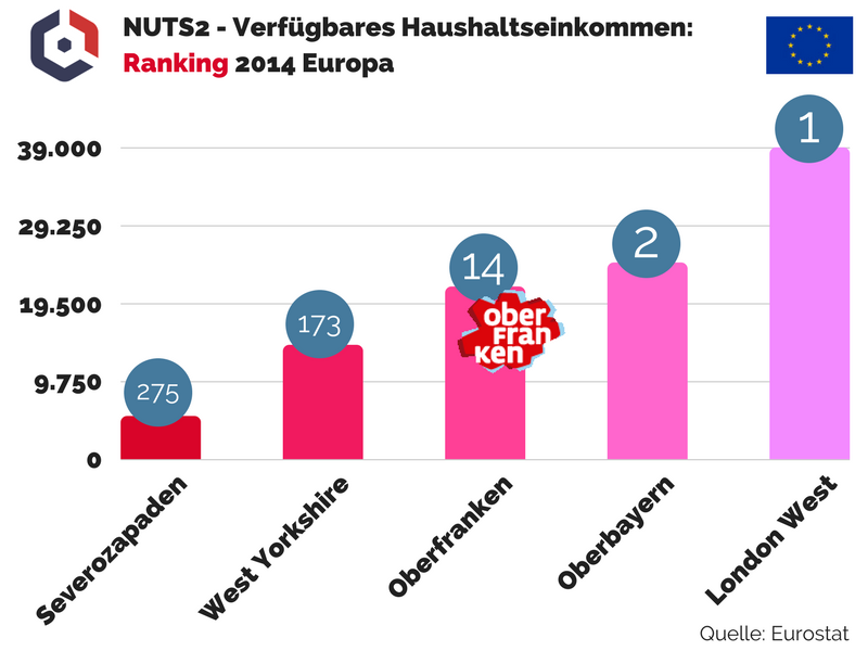 NUTS2 Verfügbares Haushaltseinkommen Ranking 2014 Europa