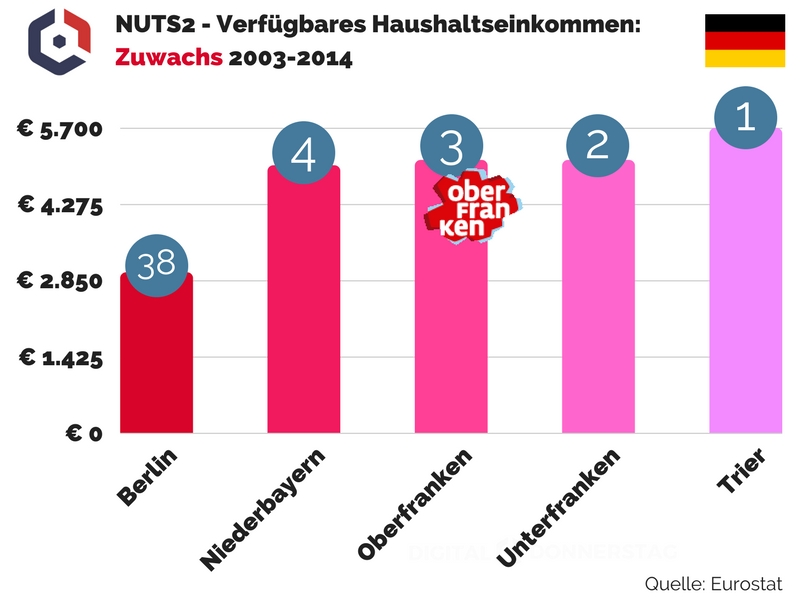 NUTS2 Verfuegbares Haushaltseinkommen Zuwachs 2003-2014 Oberfranken