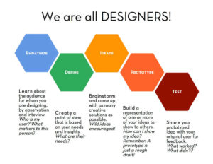 Design Thinking Prozess 5 Schritte