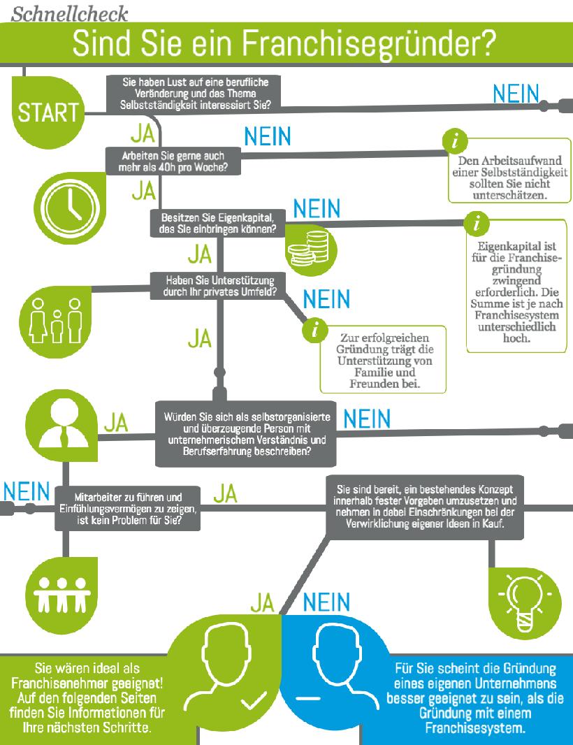 Franchise Infografik