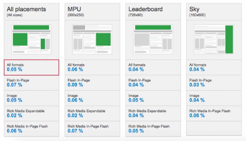 Durchschnittliche Klickrate im Bereich Display Advertising
