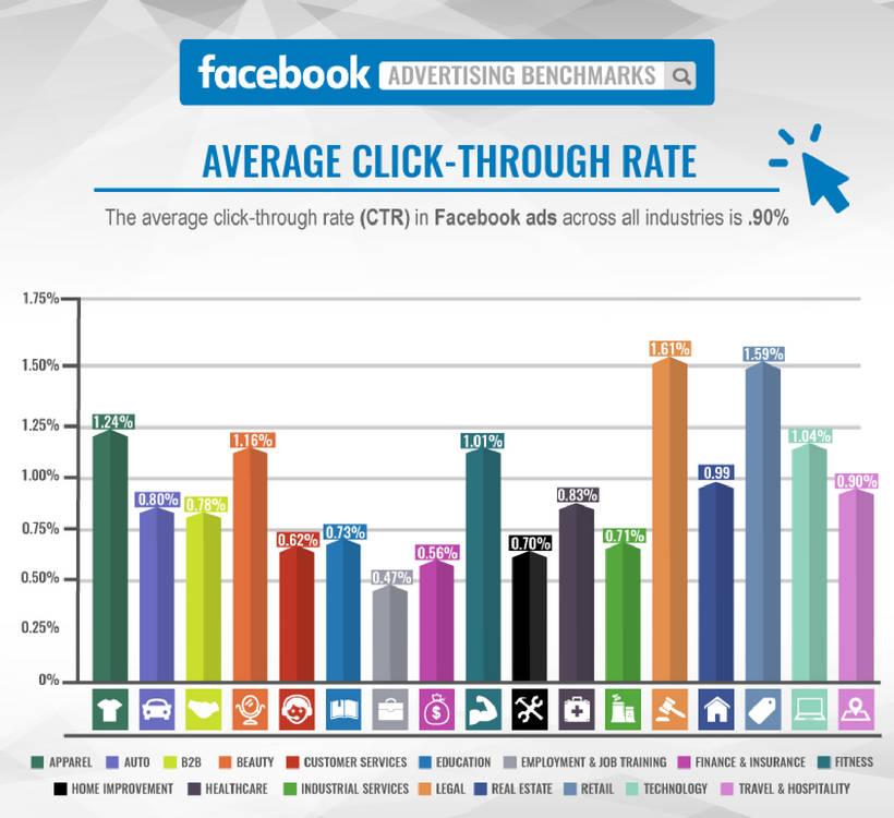 Durchschnittliche Klickrate von Facebook Werbeanzeigen