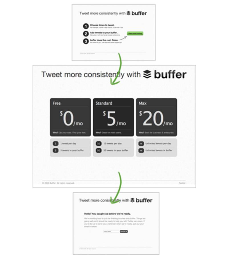 Buffer Landing Page MVP Beispiel mit zwischengeschalteter Pricing Page