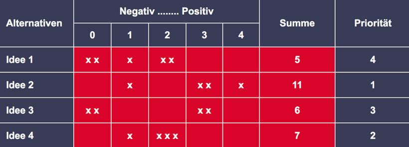 Ranking-Methode zur Ideenbewertung