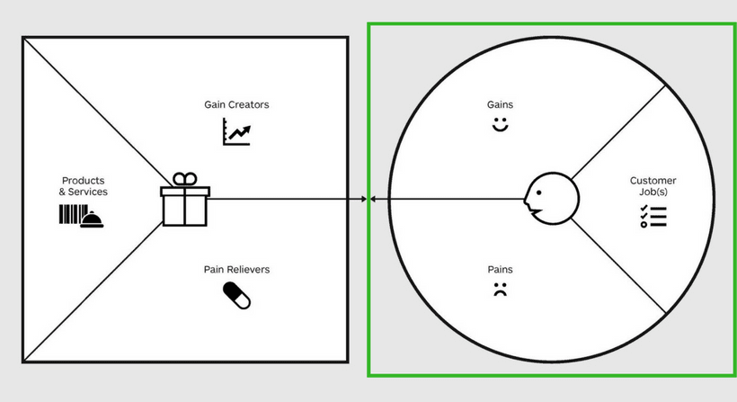 Customer Segment des Value Proposition Canvas