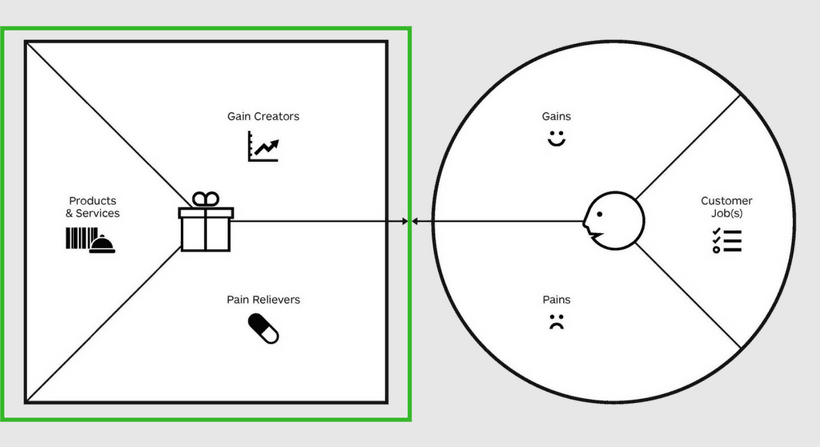 Value Proposition (Nutzenversprechen) des Value Proposition Canvas