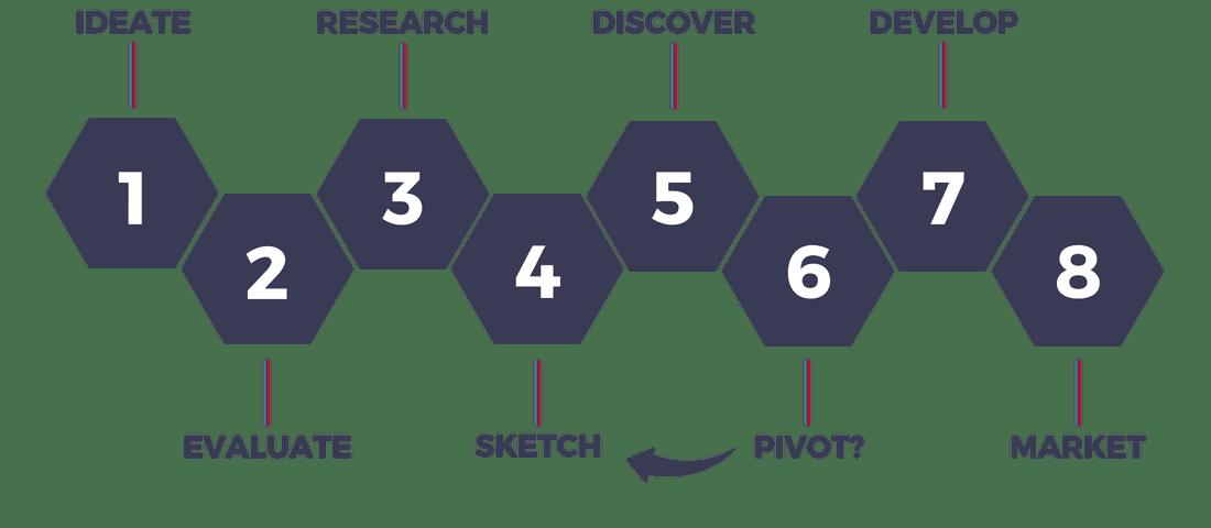 Das Startup Framework - Gründungsberatung im Digitalen Gründerzentrum Einstein1