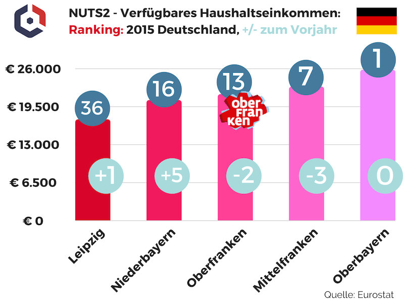 NUTS2 Verfügbares Haushaltseinkommen Ranking 2015 Deutschland