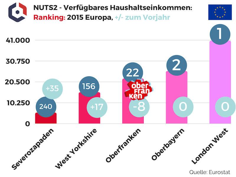 NUTS2 Verfügbares Haushaltseinkommen Ranking 2015 Oberfranken in Europa