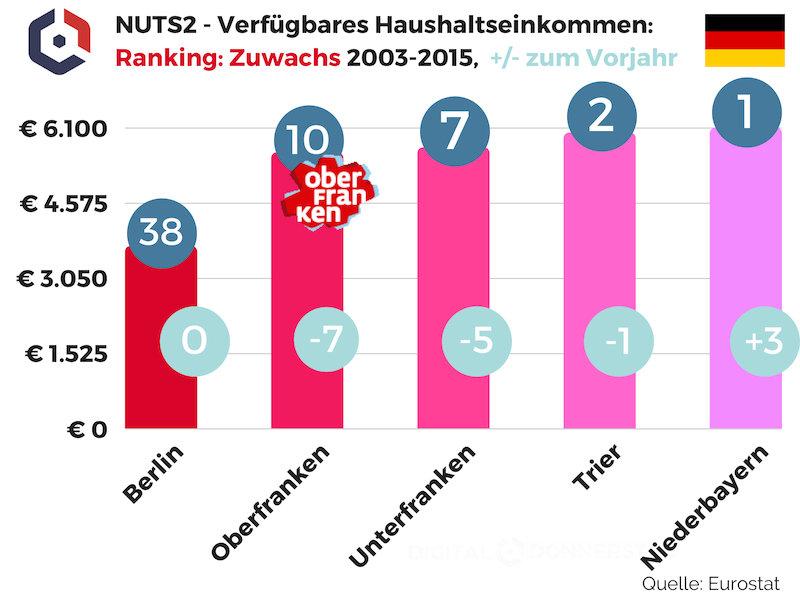 NUTS2 Verfügbares Haushaltseinkommen Zuwachs 2015 Oberfranken