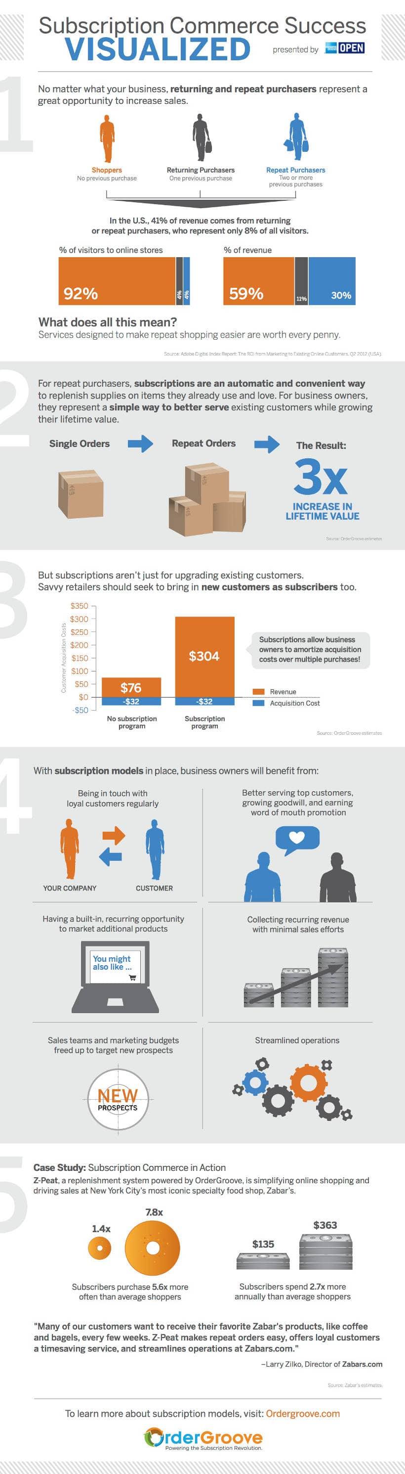Abo-Commerce Infografik