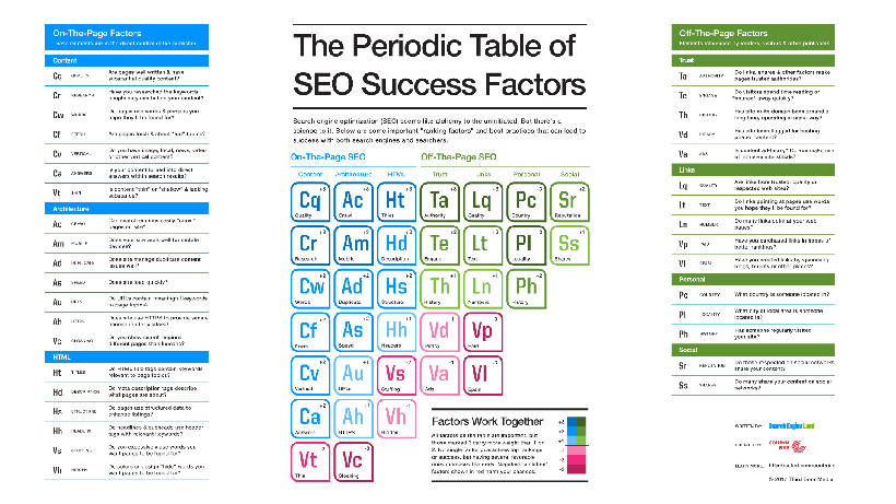 Periodic Table of SEO Success Factors by Search Engine Land