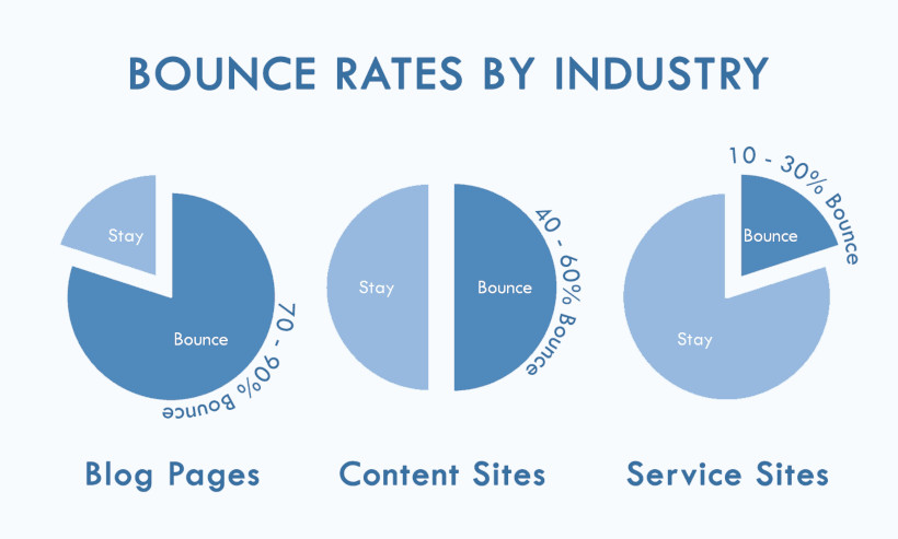 Bounce Rate by Industries