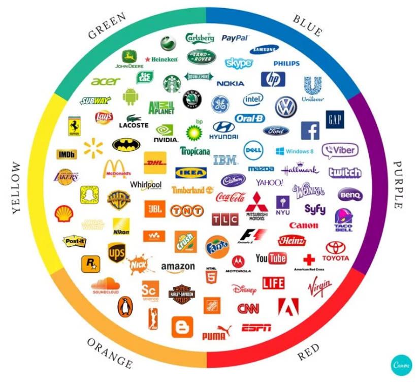 Corporate Design anhand verschiedener Logos