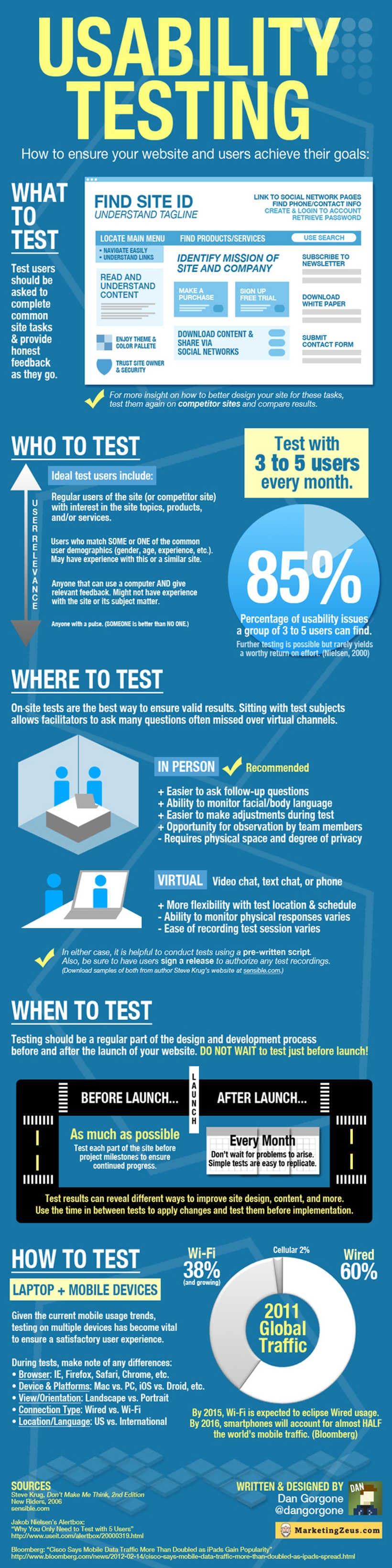 Usability Testing Infografik