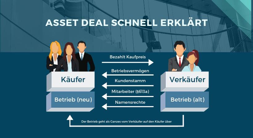 Asset Deal Erklärung