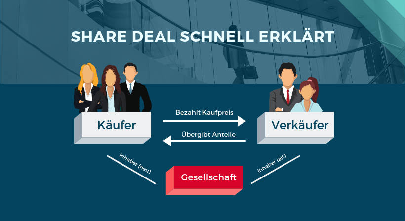 Share Deal Erklärung