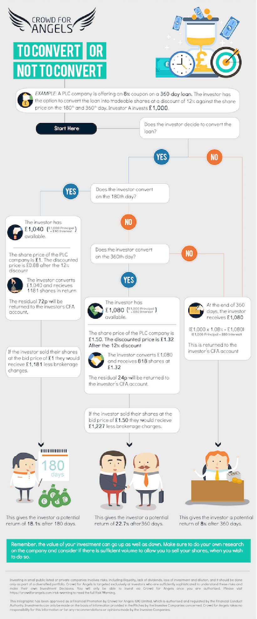 Wandeldarlehen Beispiel Infografik