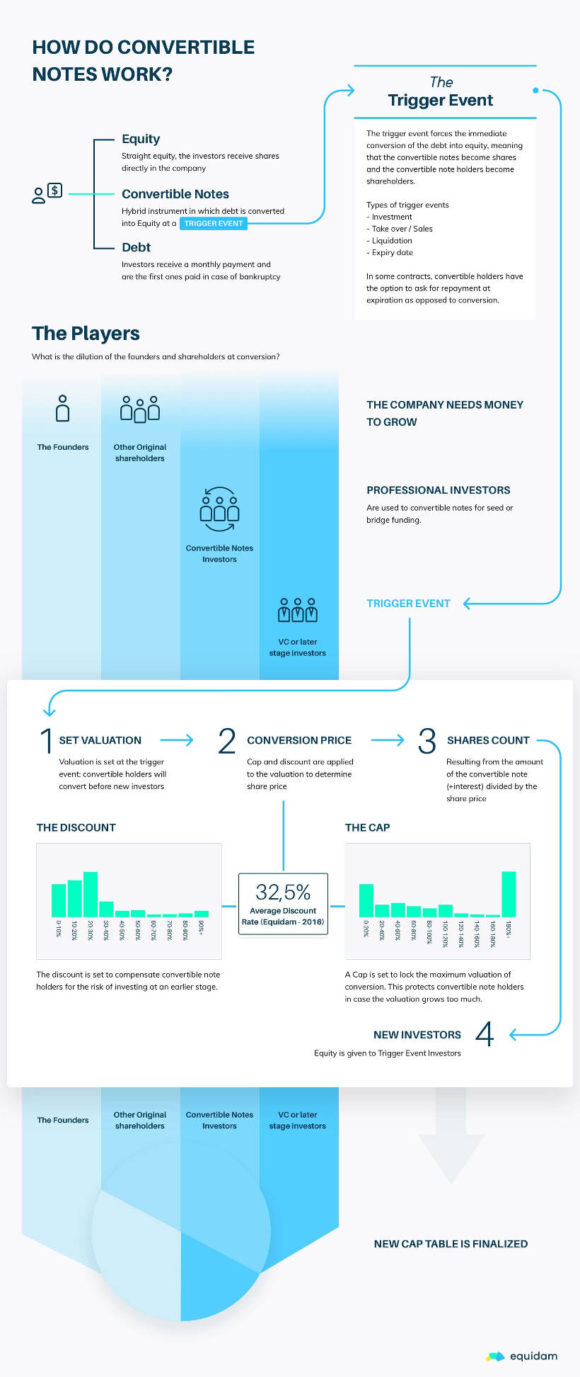 Wandeldarlehen Prozess Infografik