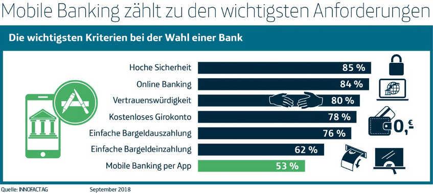 Mobile Banking per App