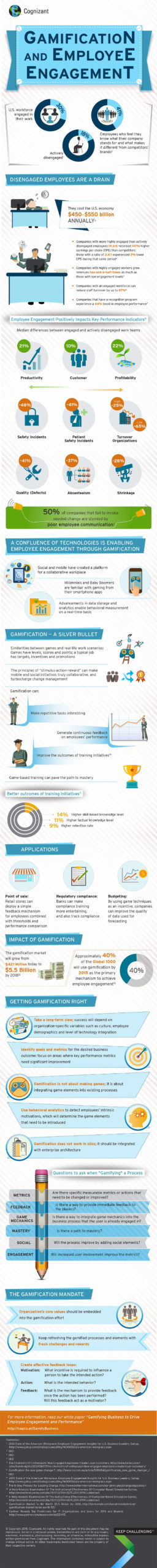 Infografik Einsatzbereiche für Gamification