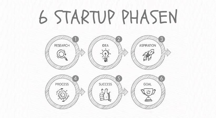 Startup Phasen