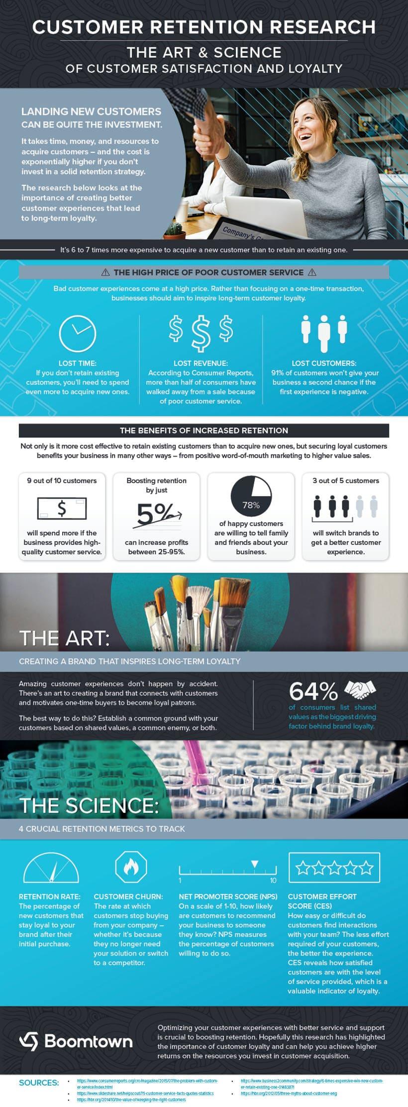 Customer Retention Infografik
