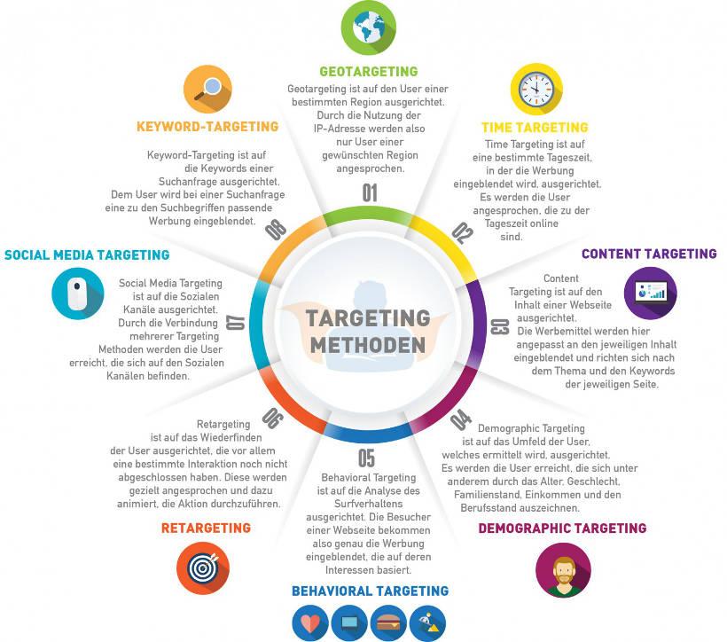 Online-Targeting Möglichkeiten