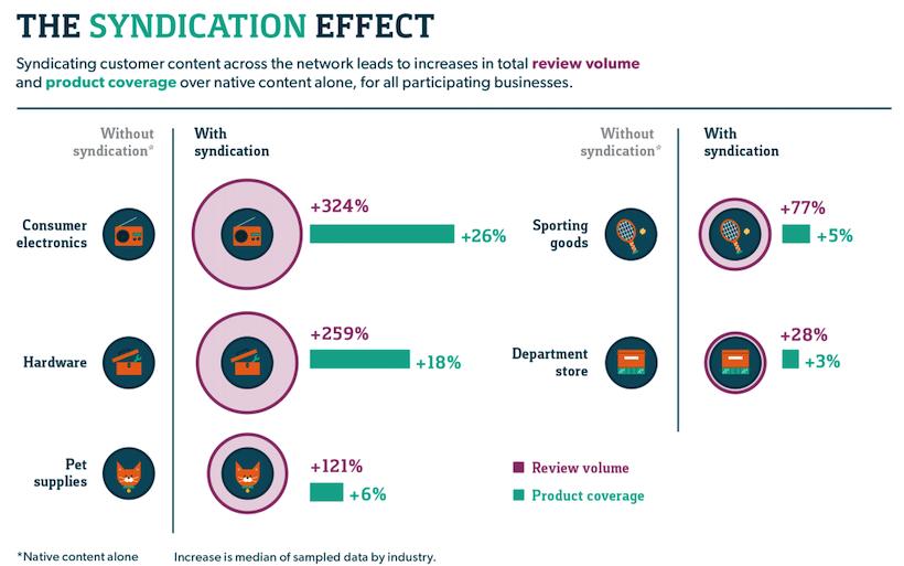 Content Syndication Effekte