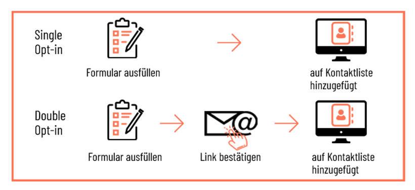 Infografik Double-Opt-In Verfahren