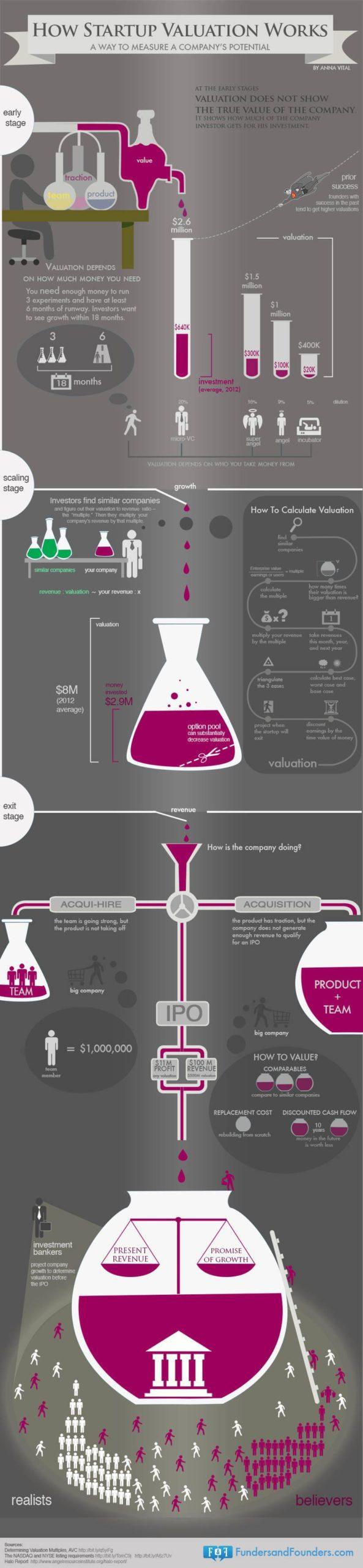 Infografik Startup-Bewertung Prozess
