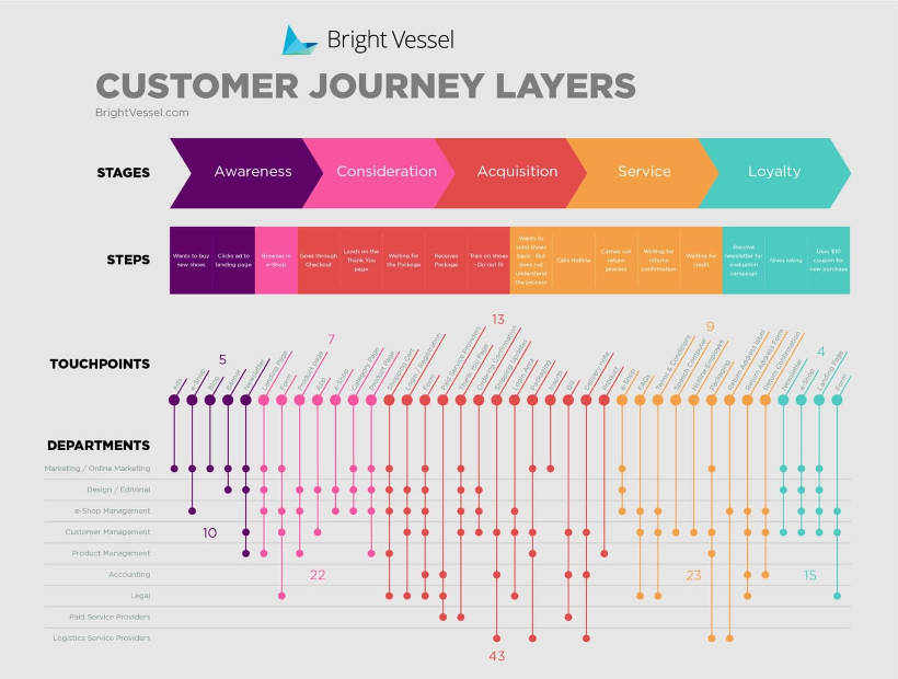 Customer Journey Mapping - Layers