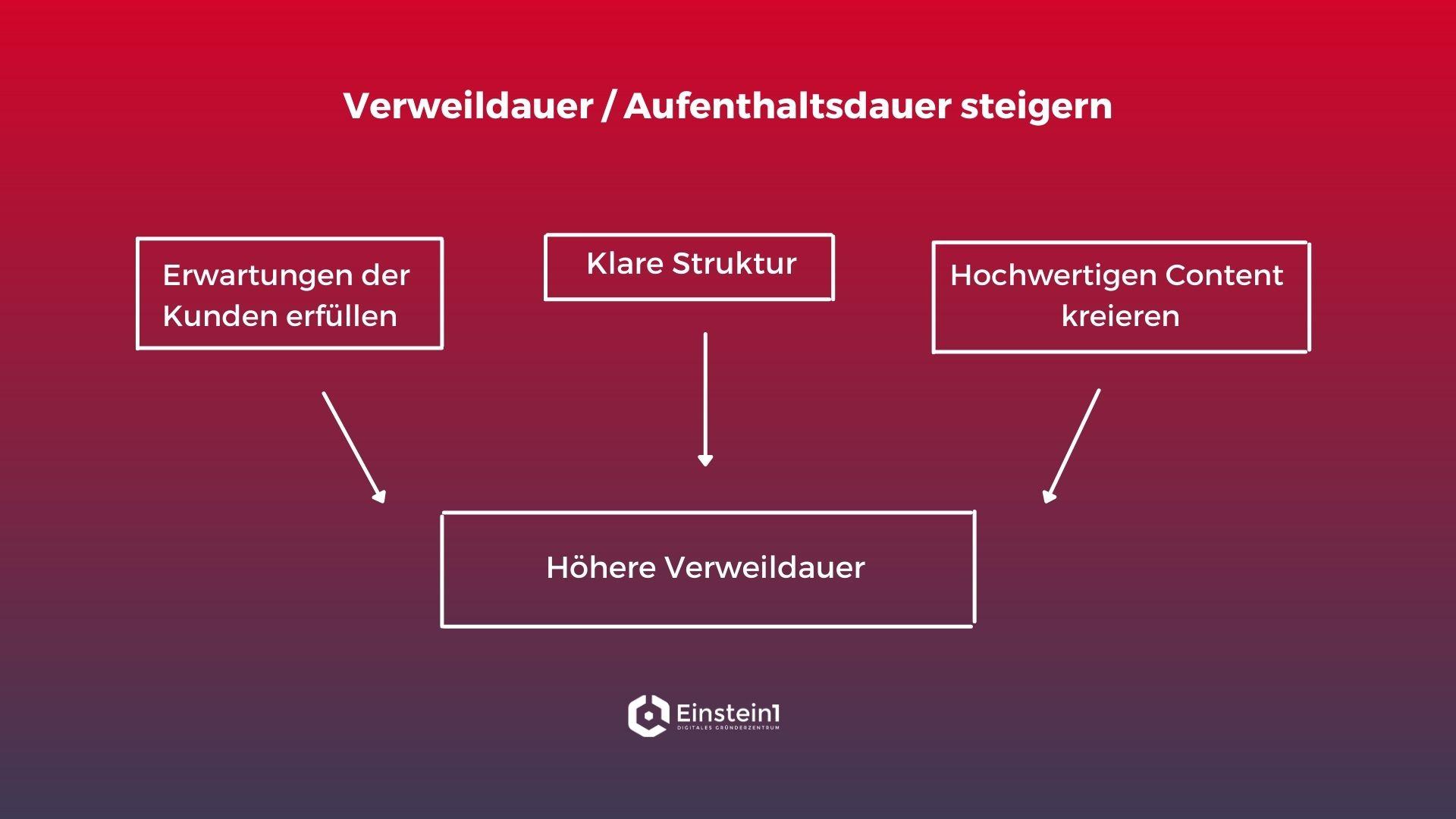 kennzahlen-online-marketing-verweildauer-einstein1