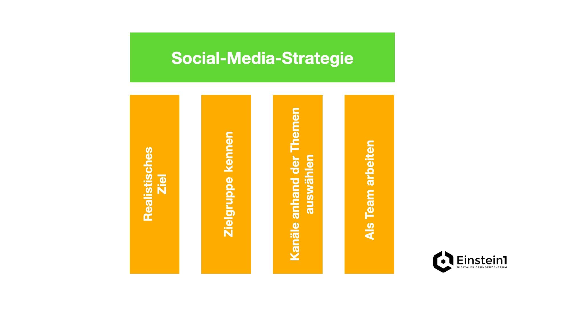 social-media-strategie-für-startups-4-säulen-einstein1