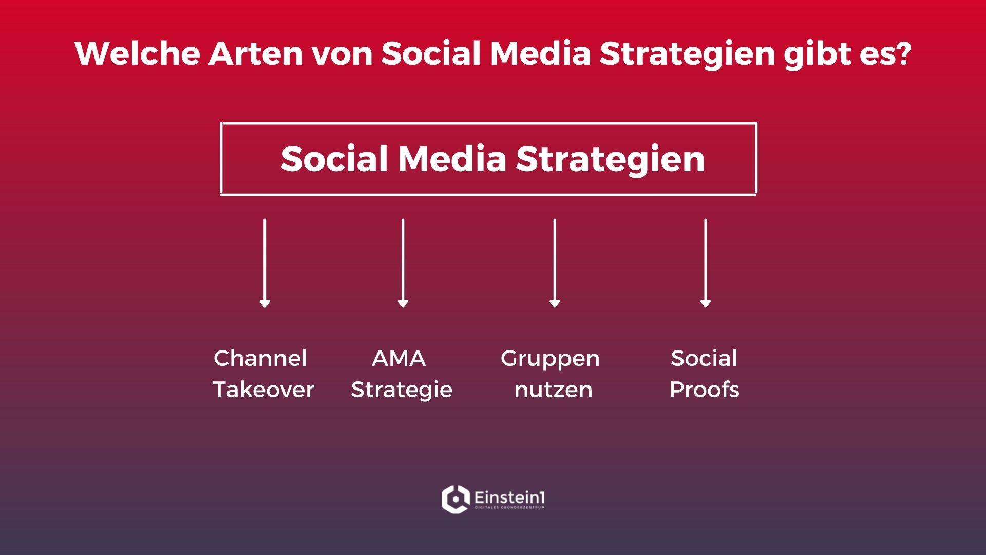social-media-strategie-für-startups-arten-von-strategien-einstein1