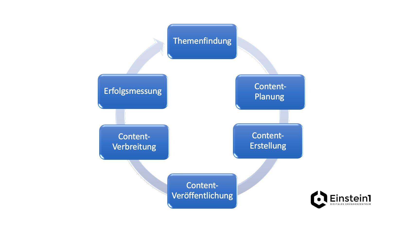 social-media-strategie-für-startups-content-life-cycle-einstein1